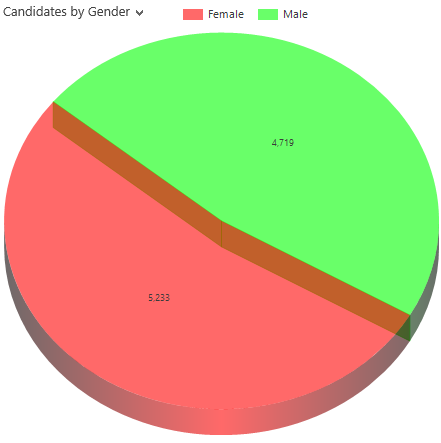 Candidates by gender